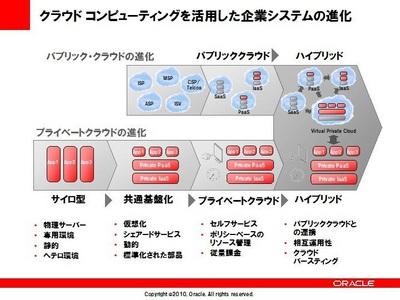 図 クラウドコンピューティングを活用した企業システムの進化