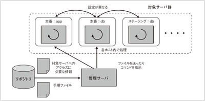 環境構築の自動化