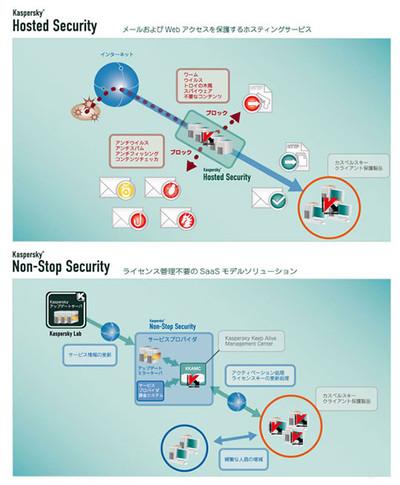 「Kaspersky as a Service」の概念