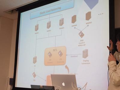 loftwork.com 7.0のシステム構成。Amazon Web Servicesの機能としてはEC2の他,EBSを利用しており,S3は使っていないとのこと。