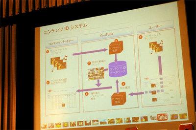コンテンツIDシステムの概略