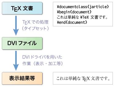 図3 TeX文書の処理の流れ