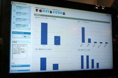 ダッシュボード画面では,メッセージの投稿や更新状況がグラフ化される