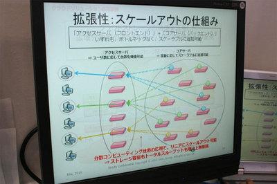 リアルクラウドのシステム構成概要