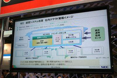 NECの経営システム改革の概要