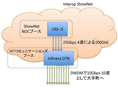 図1 Interop Tokyo 2010のShowNet 100GbE-LR4構成