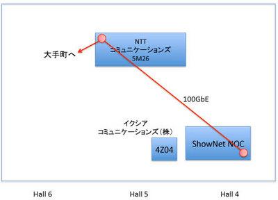 図2 100GbE-LR4運用構成