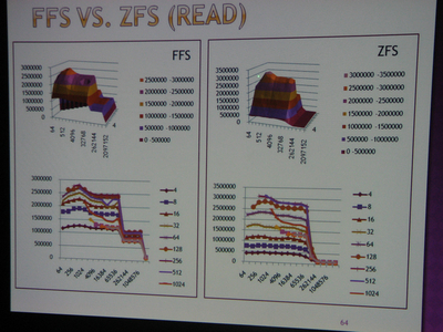 図2 FFSとZFSのベンチマーク結果(READ)