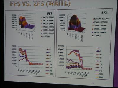 図3 FFSとZFSのベンチマーク結果(WRITE)