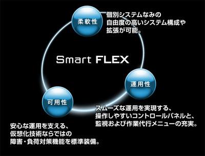 仮想サーバホスティング「Smart FLEX」3 つの特長