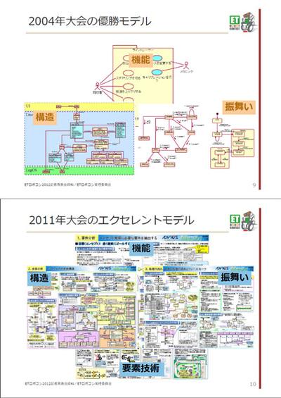 初期(2004年)の優勝モデルと2011年のエクセレントモデル(説明会資料より)。複雑さの違いが一目瞭然だ