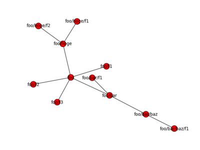 ファイルシステムのグラフ表現