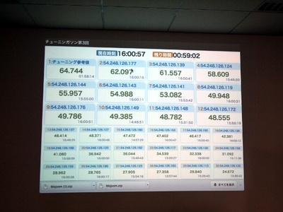 今回,もう1人のサポートメンバーnajeira氏が作った計測確認ツールが,30分おきに公開されました