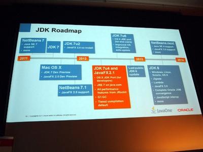 JDKの今後のロードマップ
