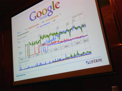 Google Trendsに見る競合製品との検索頻度比較。注目度が増しているのがわかる