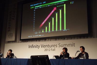 写真2 サービスリリース後から順調に成長を続けるLINEのユーザ数