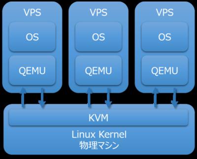 図10 KVMとQEMUの関係