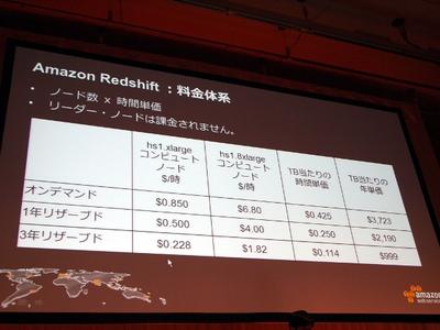 Amazon Redsfhitの料金体系