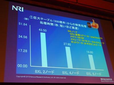 NRIの調査結果の1つ(巨大テーブルからの検索処理)。ご覧いただくとわかるように,ノード数が増えれば増えるほど,数値が良くなっている