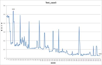 12月13日現在テストケース3での最速タイム(C#)