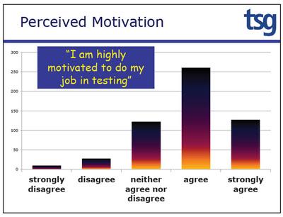 図1 テストという仕事に対するモチベーション分布