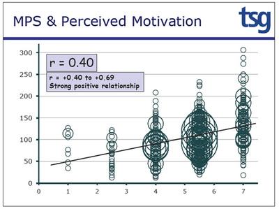 図2 MPSと意識の相関