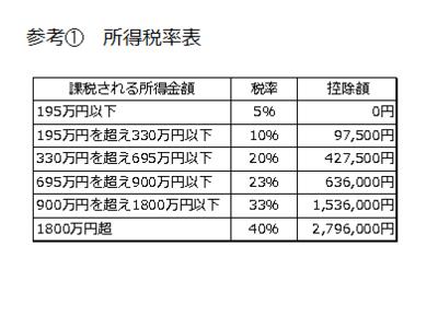 図3 参考① 所得税率表