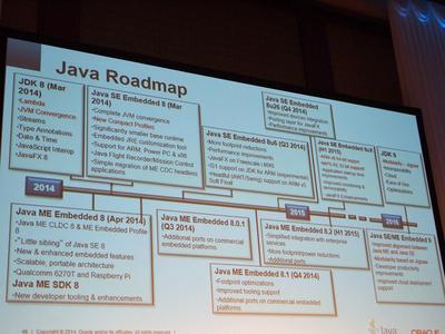 Javaのロードマップ