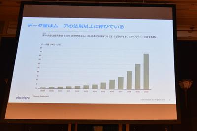 プロセッサ能力の進化を上回るデータ量の増大