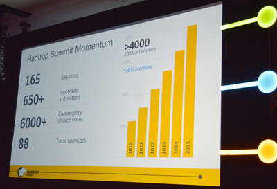 8回目となったHadoop Summit 2015には過去最高となる4000名が参加した