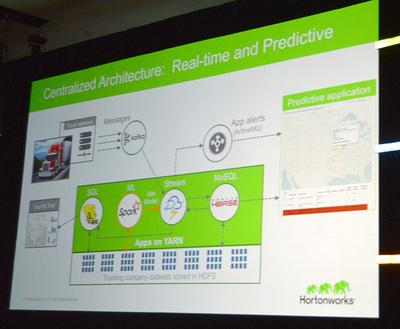 Hadoopエコシステムで構築されたリアルタイムな事故予測アプリケーションの構成