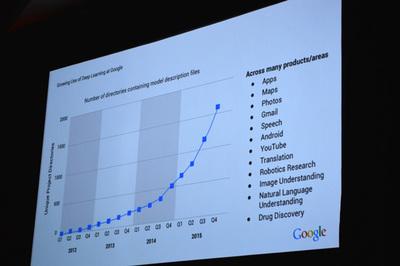 GoogleのAIプロダクト数の増加