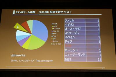 ゲーム大国だった日本から初期に出るタイトルはわずかに1つ