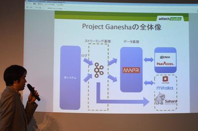 Project Ganeshaの紹介