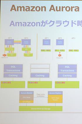 AWS史上最速のスピードで成長を続けるAurora。リージョン内の3つのAZにまたがって6本のディスクを配置しデータベースの可用性を担保しているのが最大の特徴。