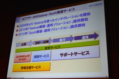 NTTデータのHadoopビジネス