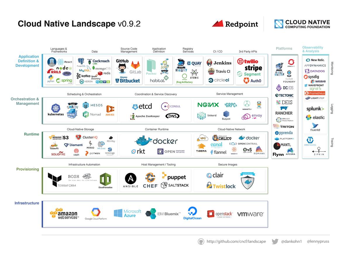 Docker Vs Coreos コンテナ戦争とは何だったのか? ―linux Foundationが「open