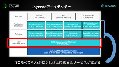 図5 Layerdアーキテクチャ