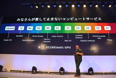 CPU,メモリといったマシンパワーの発展を例に挙げ,昨年末発表したAmazon EC2の高性能インスタンスを紹介