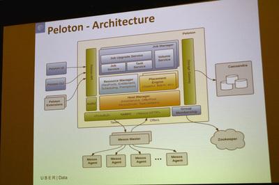 Uberがインハウスで開発中のリソースマネジメントスケジューラ「Peloton」。GPUもすでにサポート済みとのこと。2017年中にはオープンソース化される予定