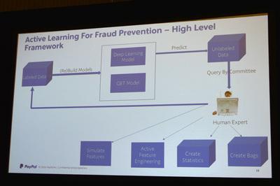 PayPalが詐欺防止と不正検出のために開発したディープラーニングをベースにしたフレームワーク「Active Learning」のアーキテクチャ