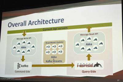今回のシステムにおけるアーキテクチャ全体図。主役はやはりKafka