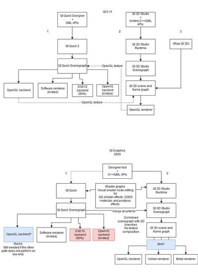 Qt 5.11とQt 6の2D/3Dアーキテクチャ案