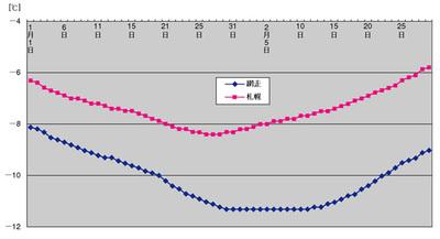 図:札幌と網走の日最低気温の平均値