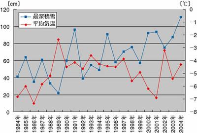 図2:帯広市の最深積雪と1~3月の平均気温