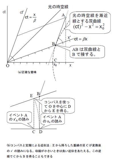 図1 ミンコフスキー線図を使ったローレンツ変換におけると目盛りの変換