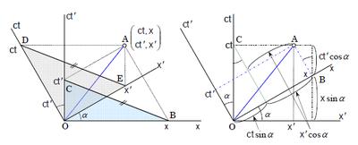 図3 レーデル線図(左)と,ブリーム線図(右)