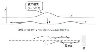 図2 弦に伝播する波動