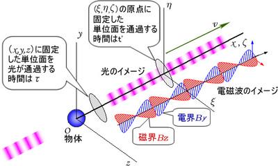 図1 t=0で物体が光や電磁波の放射を開始したとき両座標系の原点は一致している