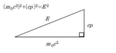 図1 運動量と静止エネルギーに関する直角三角形の関係